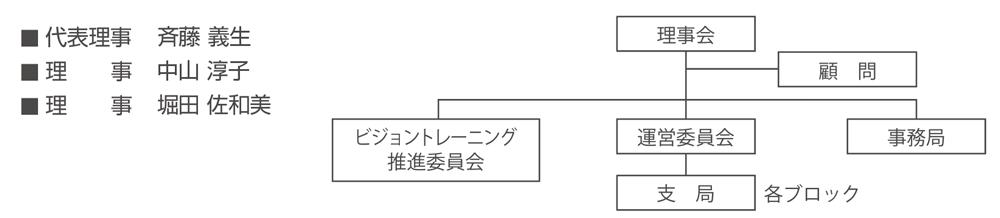 MWT協会 組織図