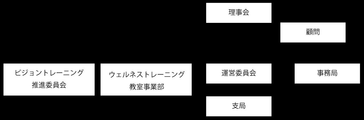 MWT組織図